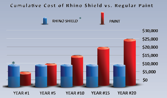 How Much Does Paint Cost >> House Much Does It Cost To Paint A House San Jose Painters Rhino